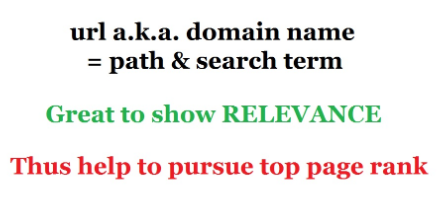 Urk é domain name = path + search term - use to promote RELEVANCE and thus gain top spot for organic page rankings.